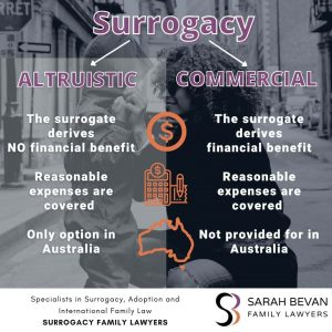Surrogacy Altruistic Lawyer Australia Infographic